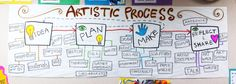 artistic process flow map for TAB teachers, following Colorado Visual Arts Standards! pinned by kathy d