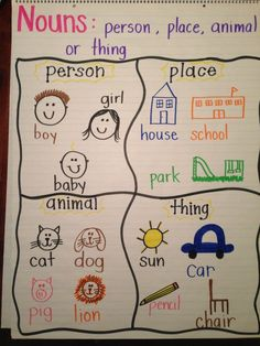 Anchor Chart for nouns. Great way for students to learn nouns. Read them a story and have them fill in the chart afterwards. Noun Chart, Grammar Anchor Charts, Kindergarten Anchor Charts, Reading Anchor Charts, Kindergarten Writing, Literacy, Adjective Anchor Chart, Anchor Charts First Grade, Grammar Chart