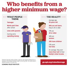 10 Facts on the Minimum Wage