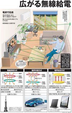 広がる無線給電 離れた場所から電波で充電 - 朝日新聞デジタル #無線供給 #Life: