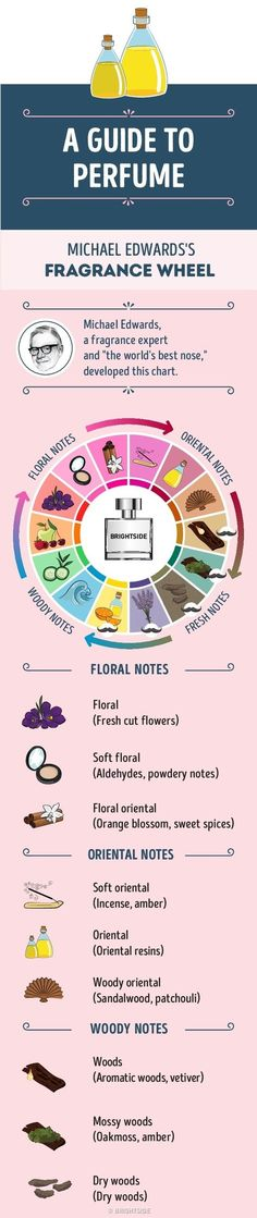 AConcise Guide for Those Who Want toBecome Perfume Connoisseurs