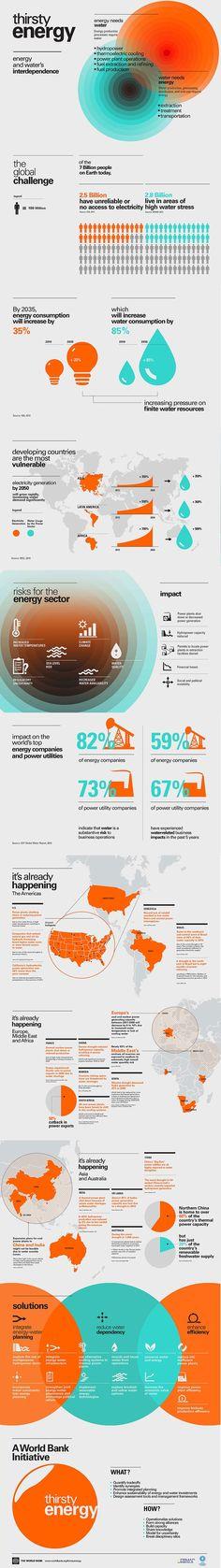 Water Thirsty Energy Infographic El Agua y la Energía, componentes básicos de la vida: Infografía
