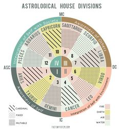 The Four Quadrants in a Birth Chart | The Tiny Totem blo