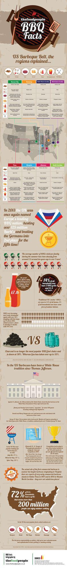 BBQ Food Infographic