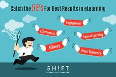 Following the 5 E's  will likely lead you towards creating a good (and usable) eLearning course.