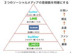 ダンバー数の法則とソーシャルメディア顧客150人育成理論 http://yokotashurin.com/sns/dunbar.html
