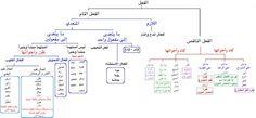 Arabic Alphabet, Arabic Language, Worksheets, Teaching, Education, Islamic, School, Note, Grammar