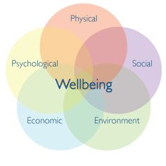 #WELLBEING