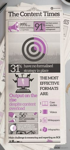 The 4 Most Effective B2B Content Formats? | Marketing Technology