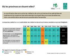 La coordination des soins entre les médecins de soins primaires et les spécialistes est supérieure à la moyenne internationale dans la plupart des provinces canadiennes, mais une amélioration serait encore possible dans l'ensemble.