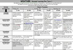 Weather - Learning Plan (Gardner's Multiple Intelligence and Bloom's Taxonomy) Classroom Labels, Classroom Organisation, Classroom Ideas, Inquiry Based Learning, Project Based Learning, Science Resources, Teacher Resources, Multiple Intelligences Activities, Habits Of Mind