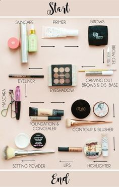 How we apply makeup and in which order strangely interests me. You see, when I didnt really have a clue about makeup I use to slap whatever product I fancied on my face but in recent years Ive found