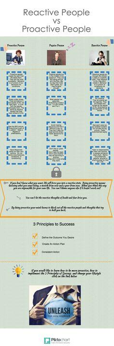 Reactive vs Proactive characteristics