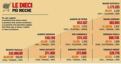 Pensioni d'oro e privilegi acquisiti