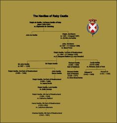 Neville Family of Raby Castle Duke Of Lancaster, John Of Gaunt, History Of England, William The Conqueror, My Family History, Medieval Castle, 14th Century, Ancestry, Genealogy
