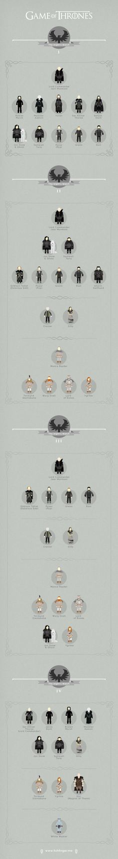 Game of Thrones Infographic - Graphicblog - Night's Watch