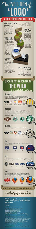 Die Evolution des Logo-Designs
