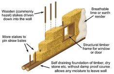 The US currently produces an excess of straw sufficient to build half a million homes each year. Straw is highly insulative, giving heat savings of up to 75% compared to a conventional modern house. Straw bale walls have excellent load bearing capacity and are quite suitable for two storey houses with all mod-cons.