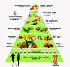 http://4.bp.blogspot.com/-6ZrQQ_iq0jg/UwUlRITrXaI/AAAAAAAAARc/vIKorH11f1U/s1600/Piramida_zdrowia-1024x978+nowa.jpg