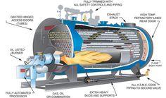 We boiler manufacturer offer gas oil steam boiler, gas oil hot water boiler, fire tube gas oil boiler, water tube gas oil boiler, gas oil power plant boiler .