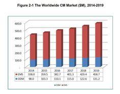 Contract manufacturing market: 539 billion dollar in 2019 - Evertiq