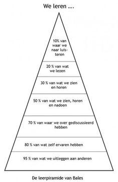 Als je een training Coaching, Maslow, 21st Century Skills, School Hacks, Drawing Tips, Drawing Drawing, Good To Know, Leadership, Psychology