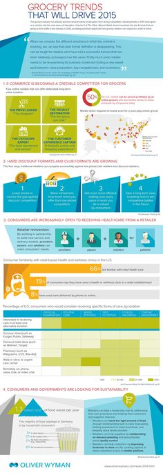 Infographic: Grocery Trends That Will Drive 2015; econmerce, healthcare, discounters, sustainability- all credible