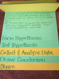 The Inspired Classroom: Scientific Method Foldable