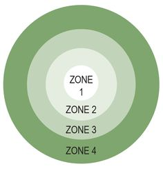 A fulfilling life puts urgency in its place--the target is to do what's most important to us. In which of these zones do you spend most of your time?