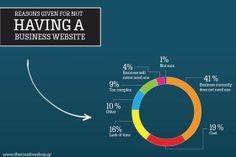 7 Αρνητικές Δικαιολογίες για την Κατασκευή Ιστοσελίδας Επιχείρησης #website #webdesign #wordpress #eshop