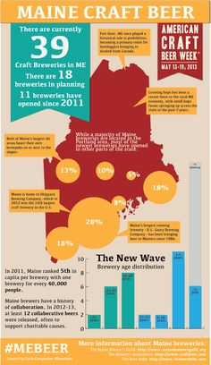 Some stats about Maine beer, cheers!