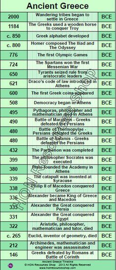 Ancient Greece History Events Printable di HONResourcesShop