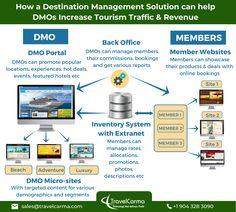 #DMOs, or #Tourism Associations spend billions of dollars in destination marketing. However, while #OTAs and Suppliers have been capitalizing on advances in technology to grow their businesses, DMOs haven't quite caught up.  #TravelCarma can help DMOs and their members get higher returns on their marketing efforts through a sophisticated channel marketing and online distribution solution. Software Products, Tour Operator, The Marketing, Promotion, Tourism, Channel, Management, Technology, Travel