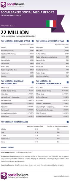SocialBakers Social Media Report - #Facebook Pages in Italy