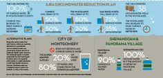 Community Impact Newspaper INFOGRAPH (groundwater) #infographic #water