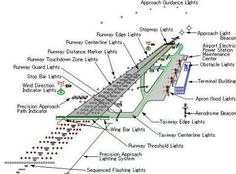 Airport Lighting Leon Ch'ng and Wossen Haile Airplanes-Technology