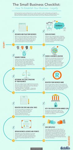 Infographic: Small Business Checklist