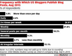 US bloggers are frequently publishing blog posts, and many lean on social media marketing to drive traffic to their content.