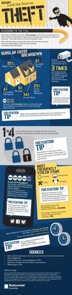 Did you know that one home is broken into every 14.6 seconds? Home theft may be more common than you think, but taking certain safety measures can greatly reduce your risk of a burglary attempt. This infographic from Nationwide Insurance shows a few surprising stats about home theft and prevention tips that can help you protect you and your belongings.