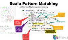 Scala Functional Programming in 5 images Pattern Matching, Big Data, Mathematics, Coding, Programming, Math, Computer Programming