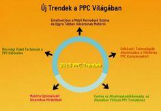 #PPC #trendek változása évről évre