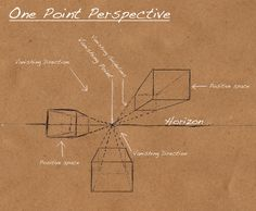 One-point perspective. Because sometimes I need reference