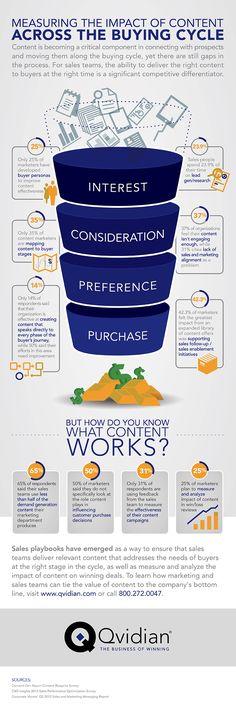 El impacto del contenido en el ciclo de compra #infografia #infographic #marketing #sm | TICs y Formación