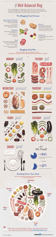 Infographic For Keeping A Well-Balanced Blog Made With Images Of Food - DesignTAXI.com