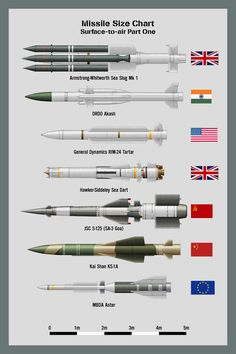 My missile size chart - Surface-to-air Missiles (SAMs) Part Two