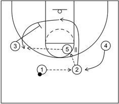 Princeton offense emphasizes passing, cutting, and screening to create scoring opportunities via high post action, the Chin series and more. Youth Basketball Drills, Basketball Plays, Basketball Coach, Basketball Quotes, Cycling Tips, Cycling Workout, Road Cycling, Cycling Motivation, Motivation Wall