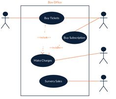 User Story, Data Charts, Use Case, Box Office, Buy Tickets, Programming, Diagram, Tech, Templates