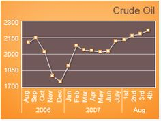 CrudeOil Highlights from 15-31, Mar 2012