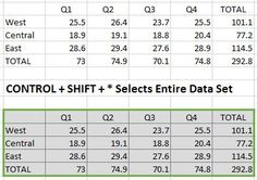 Select An Excel Data Set Faster with this Shortcut  You can select data in Excel faster than just using a mouse and dragging the cursor.  Let your fingers do the selecting.  Read the full tip at One Cool Tip:  http://www.onecooltip.com/2015/08/select-excel-data-set-faster-with-this.html  #Microsoft #Excel #dataset #shortcut #keyboard