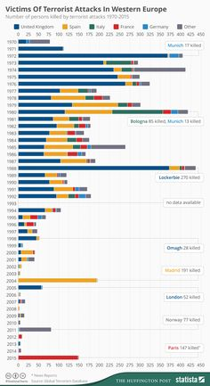 Infographic: Terrorist attack victims in Western Europe Katie Hopkins, Edward Snowden, Conservative Politics, Westerns, Teaching, Perspective, Geography, Twitter, 1970s